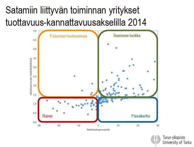 Satamiin liittyvän toiminnan yritykset tuottavuus-kannattavuusakselilla 2014