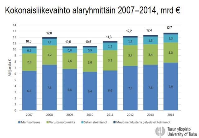 Kokonaisliikevaihto alaryhmittäin 2007–2014, mrd €