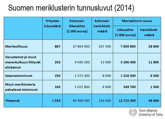 Suomen meriklusterin tunnusluvut (2014)